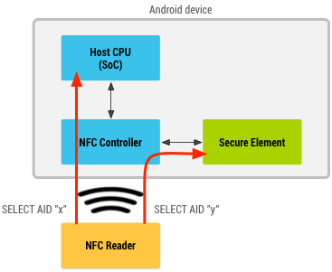 Host-based Card Emulation | Android Developers