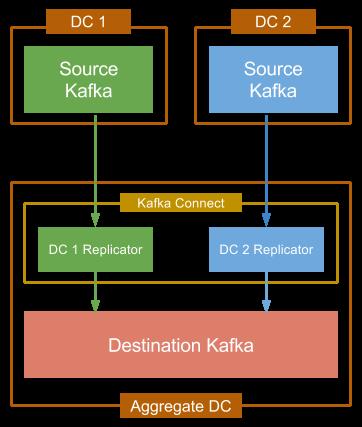 Kafka Connect Replicator — Confluent Platform 3 1 2