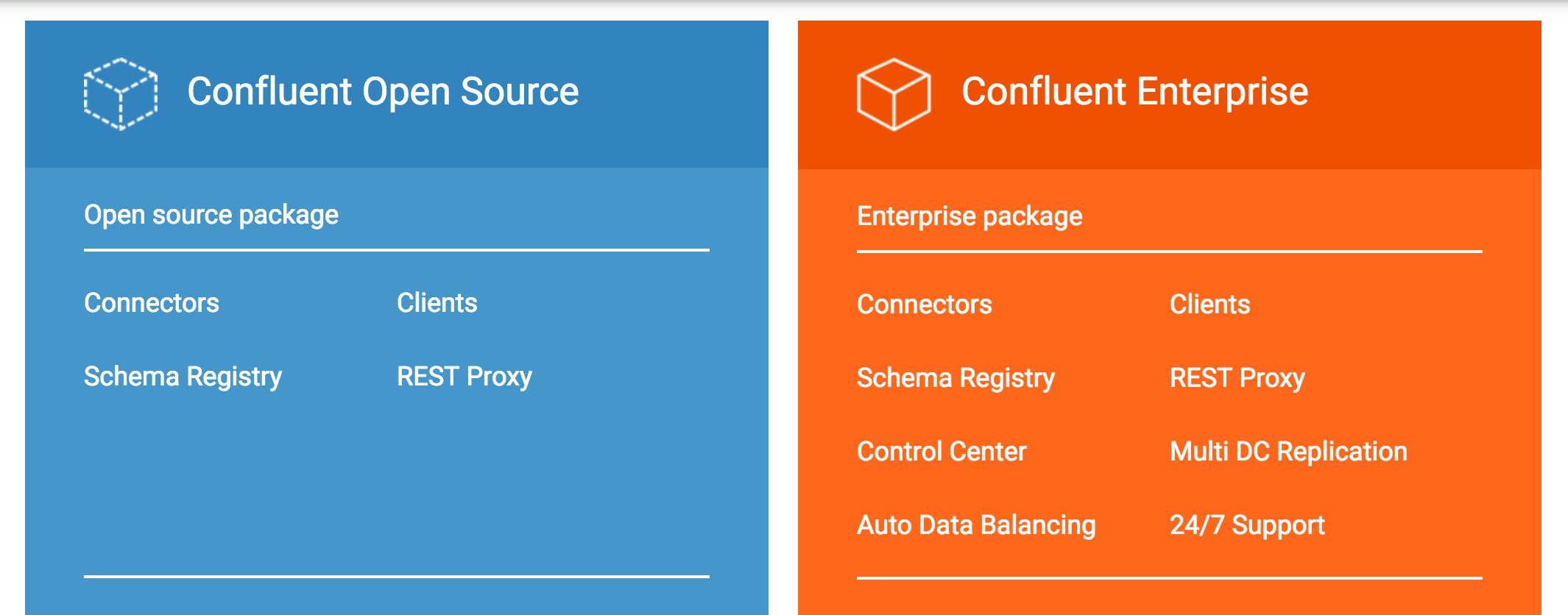 What is the Confluent Platform? — Confluent Platform 4 0 0 documentation