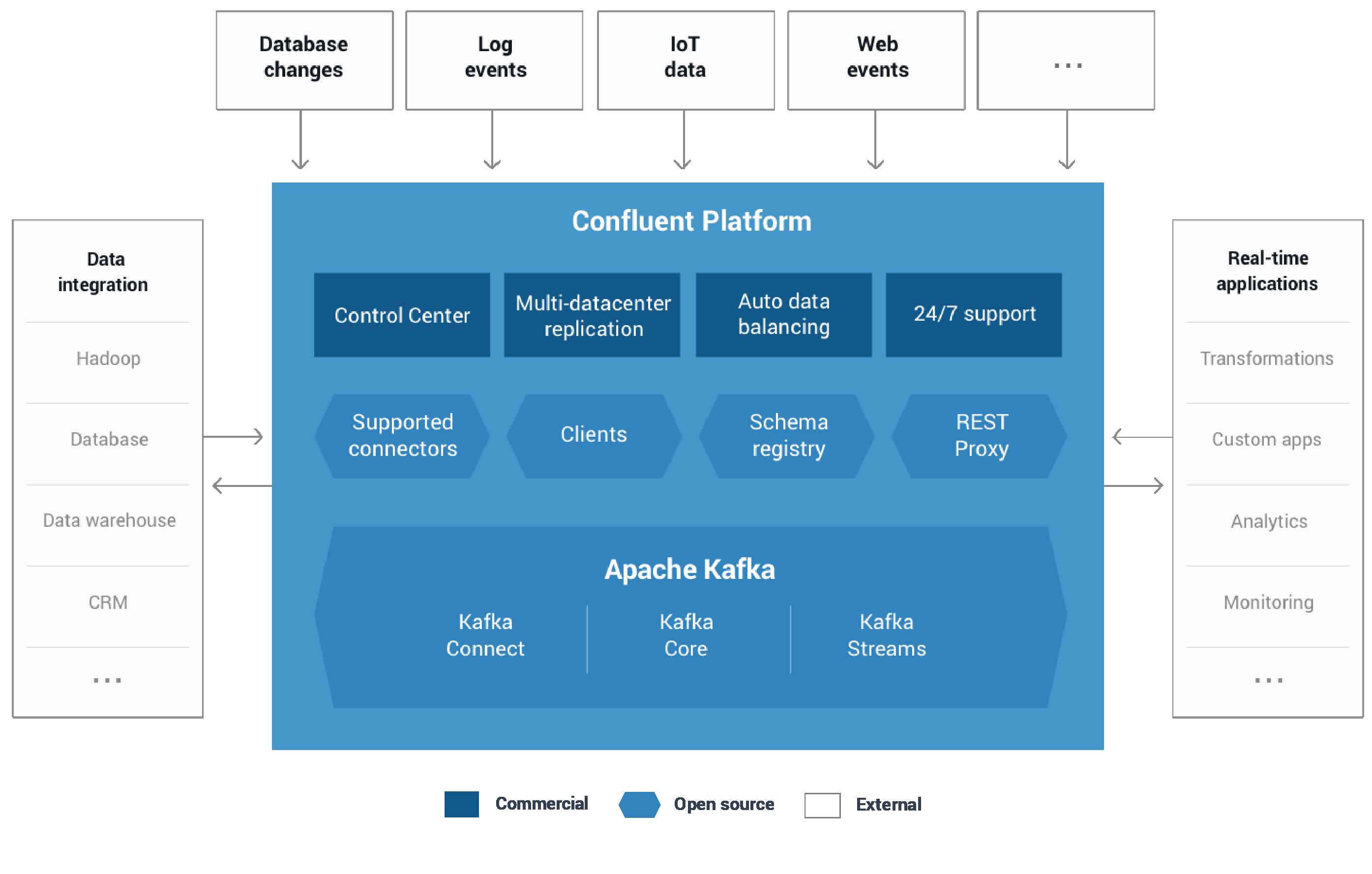What is the Confluent Platform? — Confluent Platform 4 0 0
