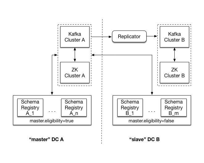 Multi-DC Setup — Confluent Platform 4 0 0 documentation