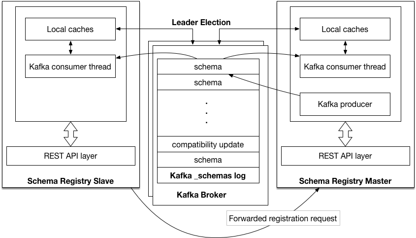 Design Overview — Confluent Platform 4 0 0 documentation