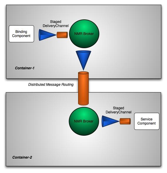 Apache ServiceMix, the Agile Open Source ESB -- Clustering