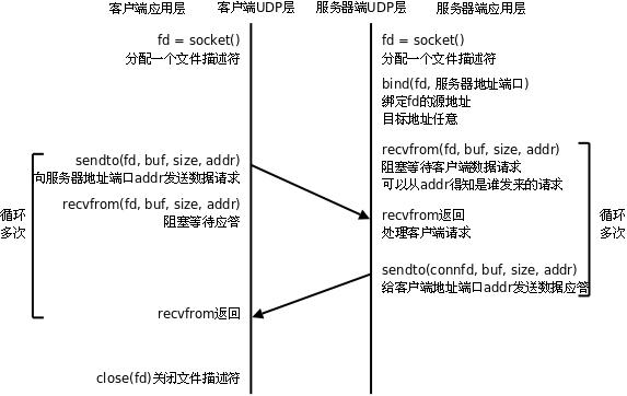 max232通讯电路图