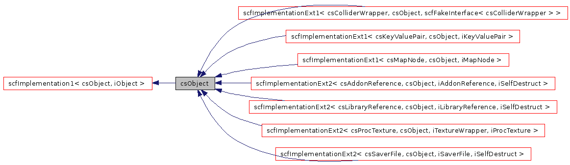 Crystal Space: csObject Class Reference (Crystal Space