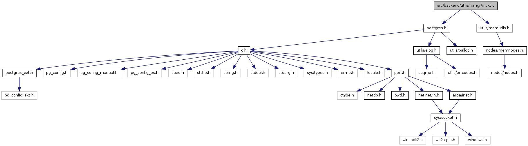 PostgreSQL Source Code: src/backend/utils/mmgr/mcxt c File