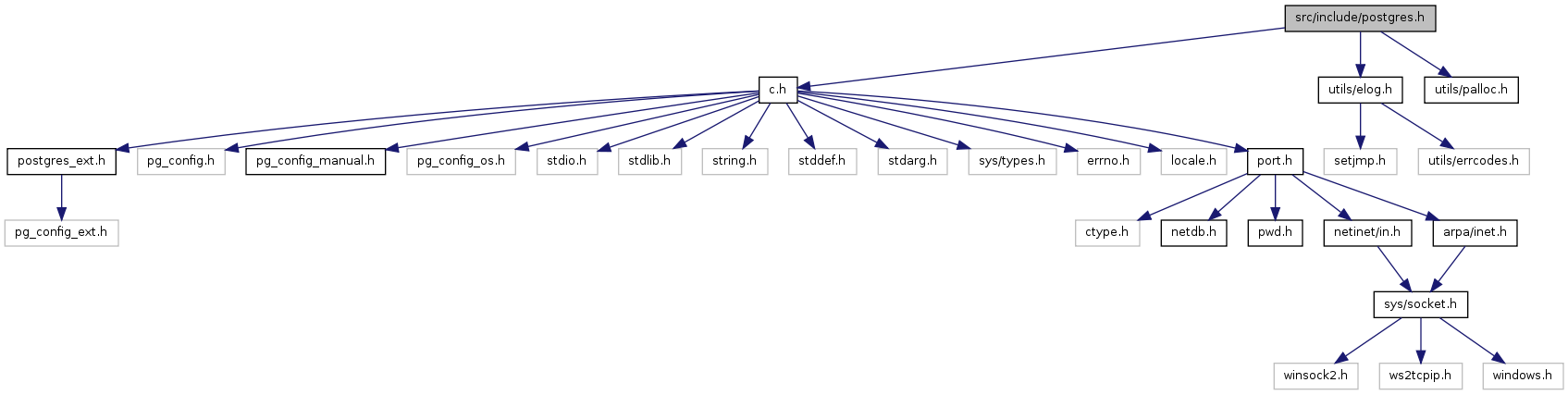 PostgreSQL Source Code: src/include/postgres h File Reference