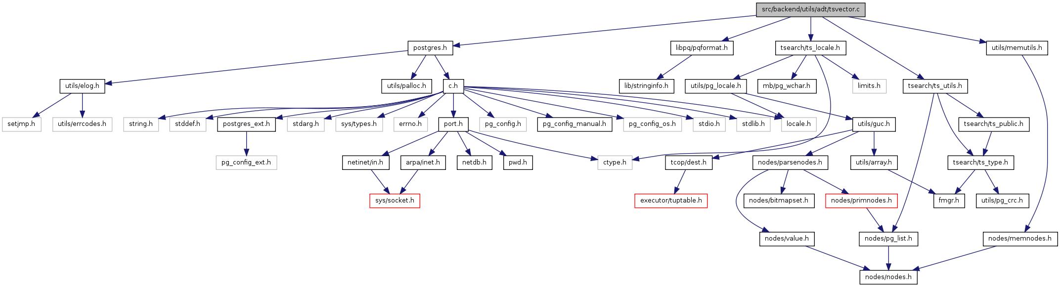 PostgreSQL Source Code: src/backend/utils/adt/tsvector c