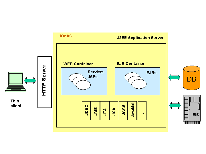 Java open application server jonas a j2ee platform for Architecture j2ee