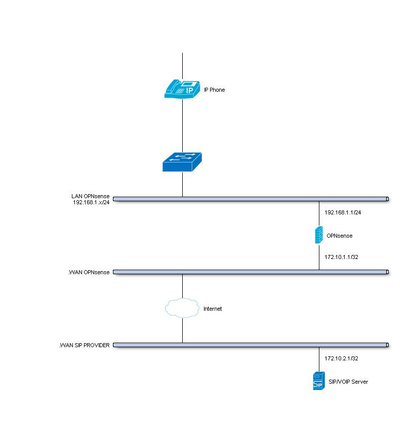 Setup Traffic Shaping — OPNsense Wiki & Documentation