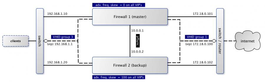 Configure CARP — OPNsense Wiki & Documentation documentation