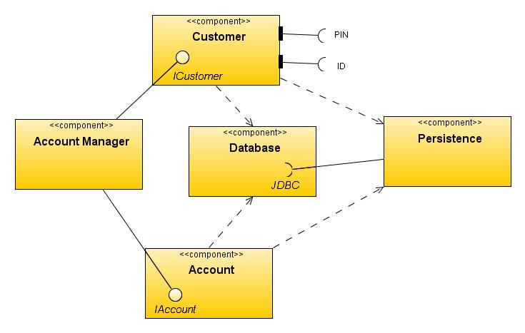Uml diagram generator netbeans smartdraw diagrams uml and netbeans ide part 2 oracle geertjan s blog ccuart Gallery