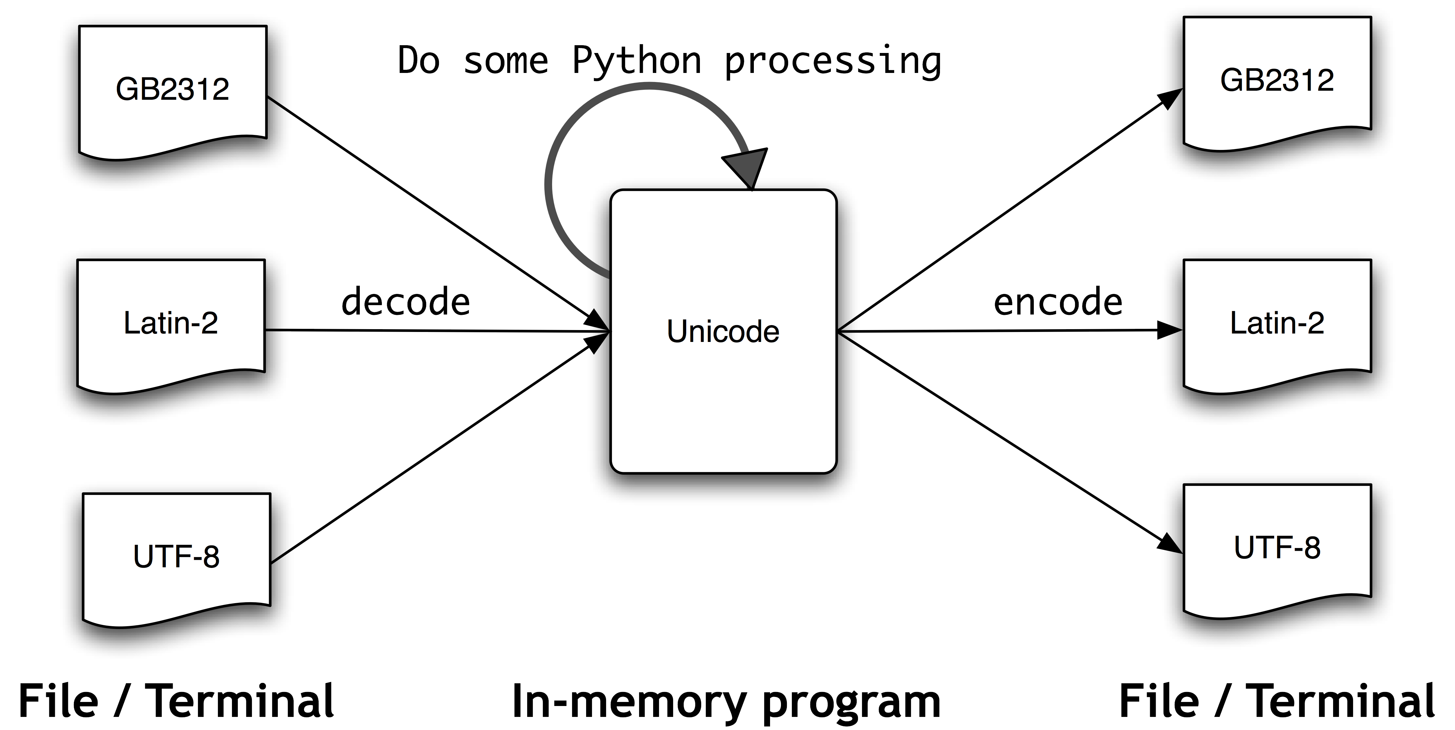 1 Appendix Text Processing With Unicode