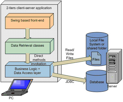OpenSwing Framework
