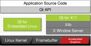 Qt 4 5: Qt for Embedded Linux