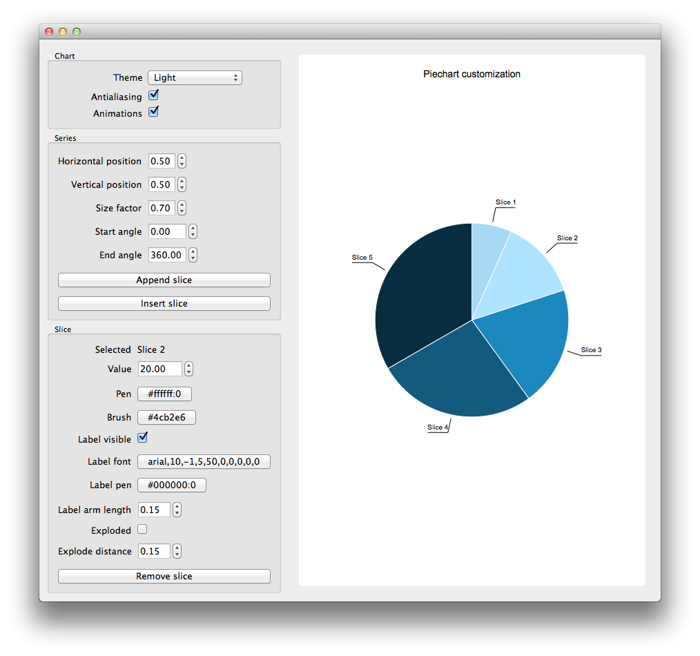 Pie Chart Customization Example | Qt Charts 5 8
