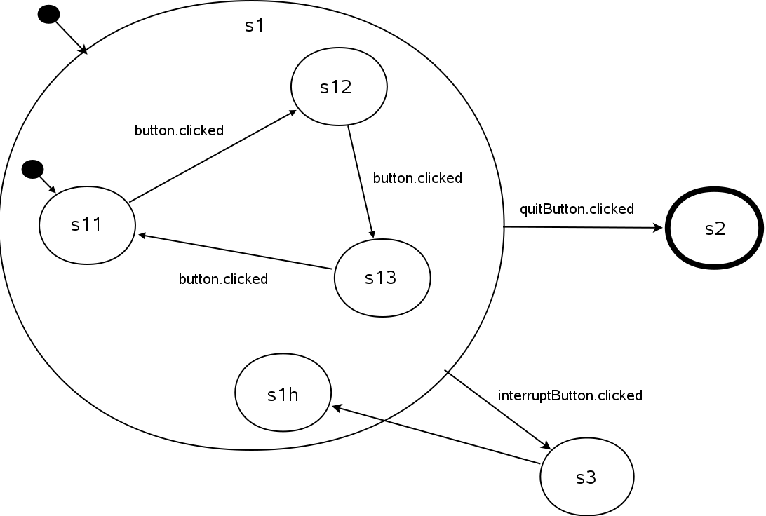 The State Machine Framework Another Diagram Example Following Code Shows How It Can Be Implemented In This We Simply Display A Message Box When S3 Is Entered Then Immediately Return To
