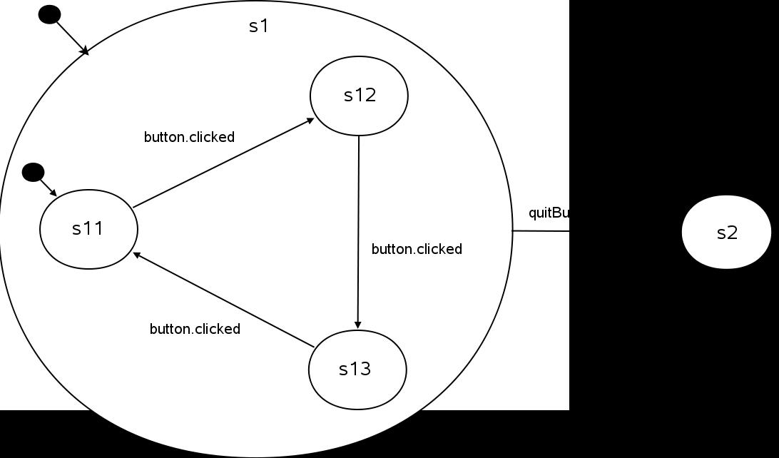 The State Machine Framework