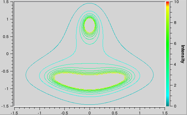 Qwt User's Guide: Spectrogram, Contour Plot
