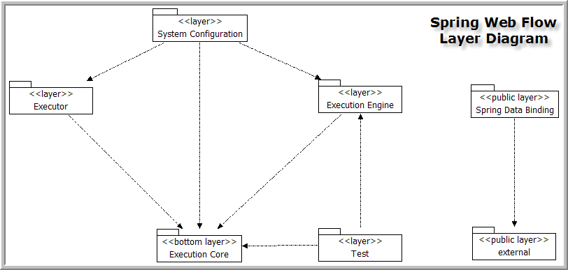Webflow diagram diarra for Layer 7 architecture