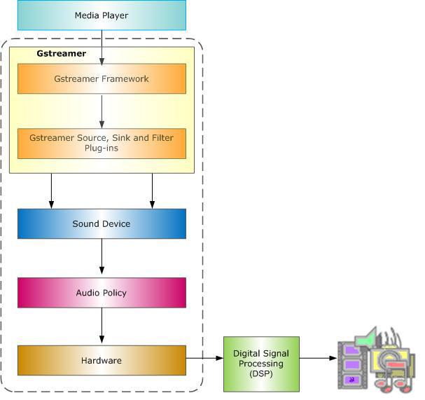 GStreamer Overview