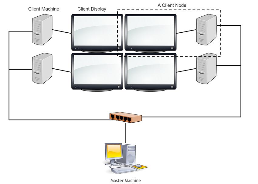 Unity - Manual: Cluster Rendering