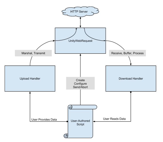 Unity - Manual: UnityWebRequest